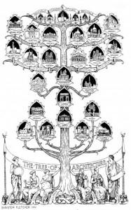 pohon arsitektur